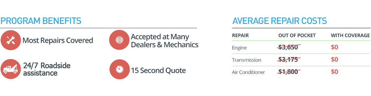 Most Repairs Covered. Accepted at Many Dealers & Mechanics. A+ Rated BBB Accredited Business. 15 Second Quote.